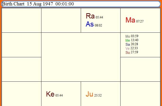 foundation horoscope of india